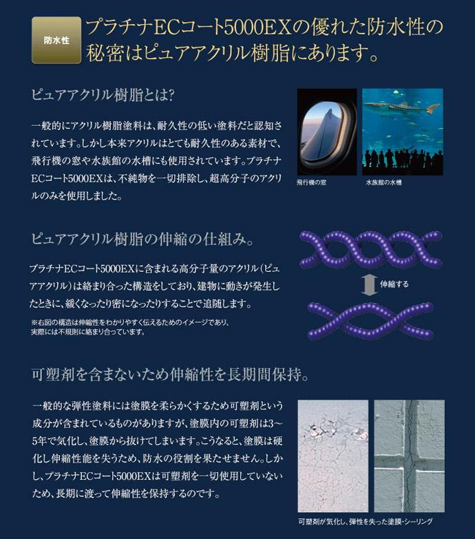 プラチナECコート5000EXの優れた防水性の秘密はピュアアクリル樹脂にあります。