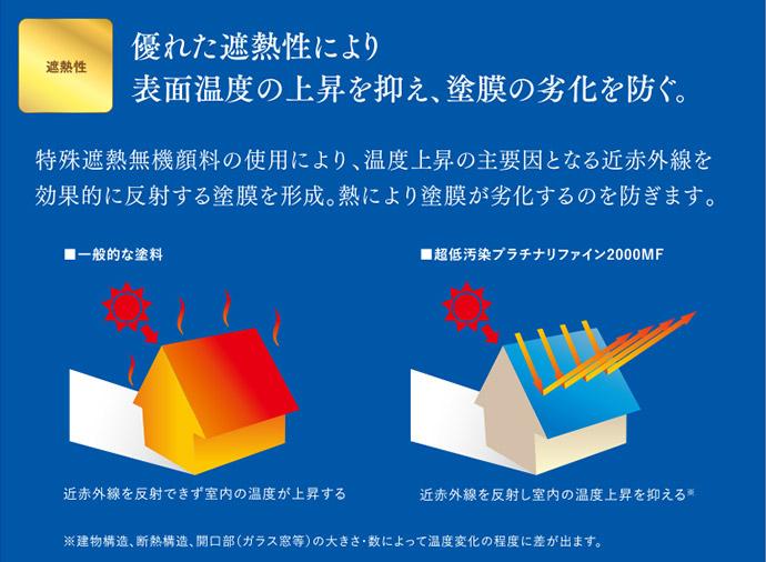 優れた遮熱性により表面温度の上昇を抑え、塗膜の劣化を防ぐ。 特殊遮熱無機顔料の仕様により、温度上昇の主要因となる近赤外線を効果的に反射する塗膜を形成。熱により塗膜が劣化するのを防ぎます。