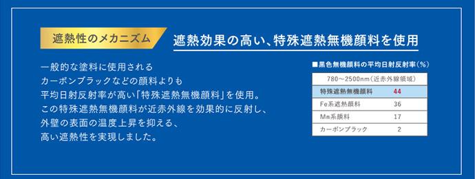 遮熱のメカニズム 遮熱効果の高い、特殊遮熱無機顔料を使用